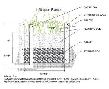 Stormwater planter diagram